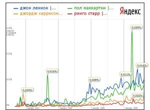 Яндекс в принципе подтверждает ту же тенденцию уже для блогосферы Рунета, но разрыв небольшой.