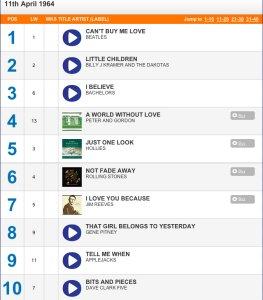 У нас уже потихоньку наступает 11-е число, поэтому спешу порадовать битломанов:  11 апреля 1964 года на первом месте в UK charts был сингл  Can't Buy Me Love! Самизнаетекого!