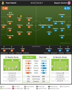 Реал Мадрид - Бавария 1:0  Оценки игроков, общекомандная статистика матча.