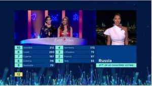 голосвание жюри России, кроме первого места