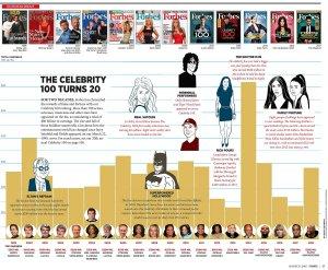 Самые богатые в этом году по версии Forbes (31 August 2018).