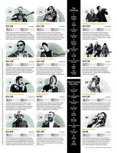 Самые богатые в музыкальном бизнесе