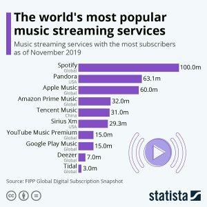 В Россию приходит Spotify. А вот картинка, чтобы вы понимали, почему это хорошая новость.