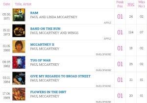 Все диски Маккартни, занявшие первое место в британском хит-параде альбомов