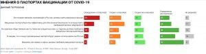 Россия в числе трех стран с максимально отрицательным отношением к введению ковид-паспортов - Ipsos  Полный текст