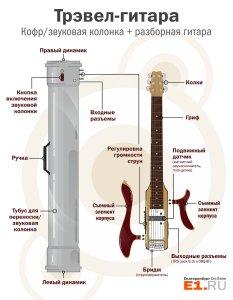 Екатеринбуржец изобрел электрогитару с уникальными возможностями, которая существенно облегчает работу гитариста. Во-первых, она очень компактная и разборная – это значит, её легко перевозить. Во-вторых, в ней реализована давняя мечта многих музыкантов – звук с каждой струны снимается отдельно, и его можно сразу перевести в цифровой формат, добавив различные аудиоэффекты и управляя каждой струной по отдельности.