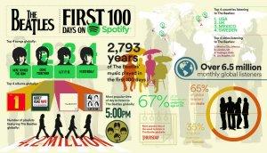 Самой популярной песней Битлз в  Spotify  признана  Here Comes The Sun,  сообщает   WogBlog .  Такова статистика по итогам первых 100 дней после появления битловской музыки в этом стриминговом сервисе.