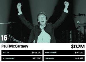 Пол Маккартни попал в список самых высокооплачиваемых музыкантов 2016 года. В рейтинге  Billboard  он занял 16-е место. За отчетный период битл заработал $17,7 млн.  На первой позиции оказалась Бейонсе ($62,1 млн). Далее следуют Guns N' Roses ($42,3 млн), Брюс Спрингстин ($42,2 млн), Дрейк ($37,3 млн), Адель ($37 млн).  В первую десятку также попали Coldplay ($32,3 млн), Джастин Бибер ($30,5 млн), Люк Брайан ($27,3 млн), Канье Уэст ($26,1 млн), Кенни Чесни ($25,4 млн).  Metallica занимает 15-е место ($18,5 млн), AC/DC – 21-е ($15 млн), Black Sabbath – 29-е ($12,4 млн).  Элтон Джон оказался на 32-й строчке ($12,11 млн). В список посмертно попал Дэвид Боуи. Он находится на 34-й позиции ($11,5 млн). The Rolling Stones занимают 36-е место ($10,86 млн).